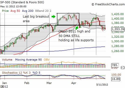 S&P 500 clings to support/resistance