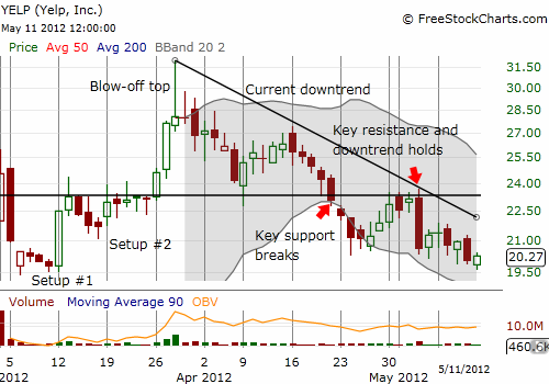 Yelp looks ready to break to fresh post-IPO lows