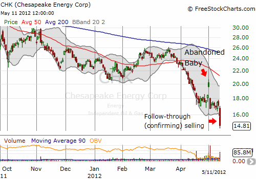 Chesapeake Energy forms a rare abandoned baby pattern. THe bearish signal is confirmed with strong follow-through selling.