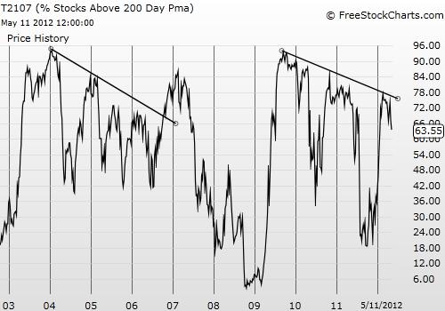 T2107 continues a long-term decline