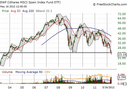 8 1/2 year lows for EWP