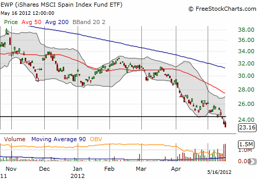 Volume surges again on EWP as selling picks up the pace