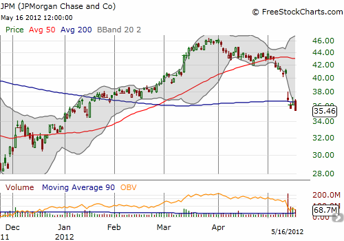 JPMorgan Chase breaks down