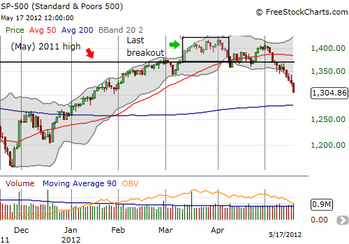 The S&P 500 continues to break down