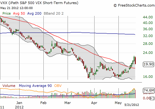 VXX gets slammed after a strong May rally
