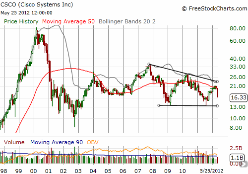 CSCO's downtrend points toward another test of 2009 lows