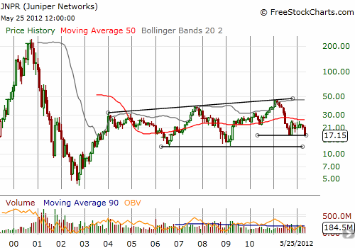 Juniper is retesting 2011 lows but has higher highs working in its favor over the long-term