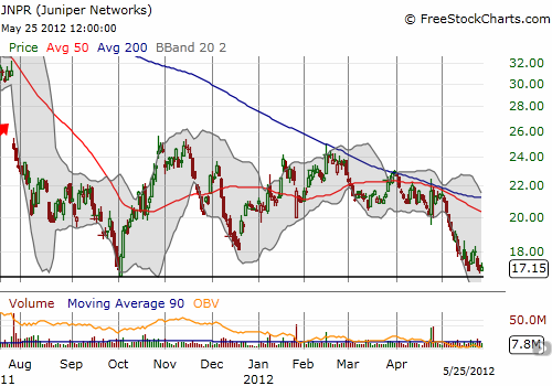 Juniper Networks struggles to remain above 2011 lows