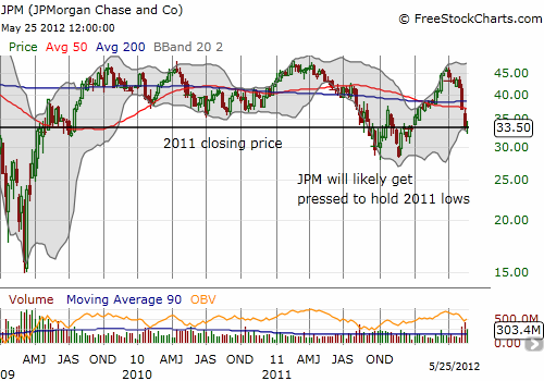 JPM remains well above 2011's lows