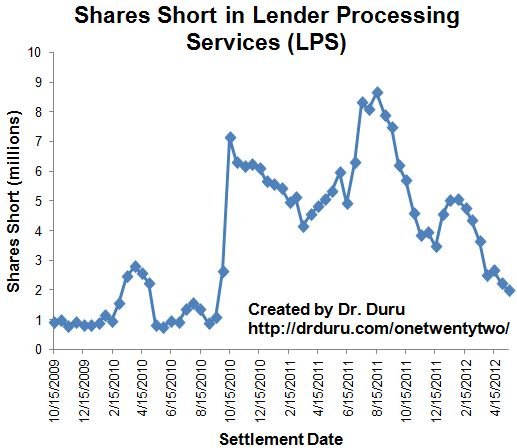 LPS shares short have steadily plunged since reaching all-time highs last summer