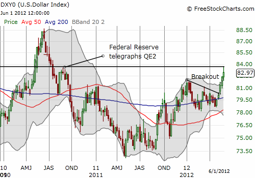 The U.S. dollar index has finally returned to its QE2 price