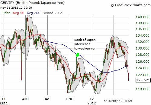 The pound has fallen against the yen since April