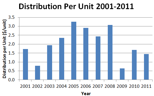 San Juan Royalty Trust Distribution Per Unit 2001-2011