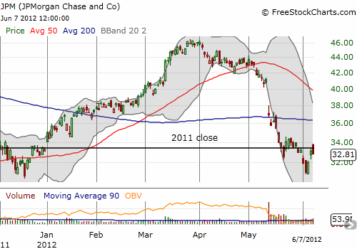 JPMorgan Chase looks ready fro a fresh sell-off