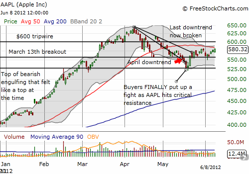 One twenty two page 186 aapl approaches resistance at the declining 50dma publicscrutiny Gallery