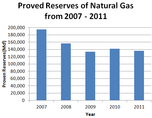Proved Reserves of Natural Gas from 2007 - 2011