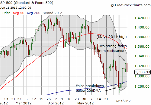 The S&P 500 fades from resistance for a second time - the third test BETTER be a breakout!