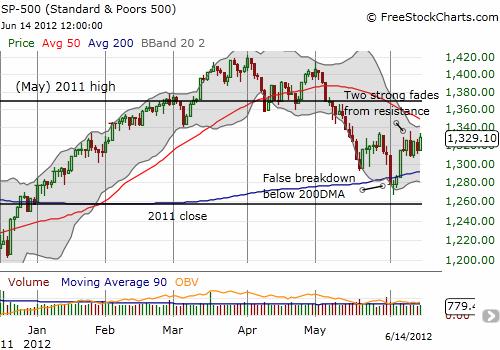 S&P 500 reaching a high stakes technical setup