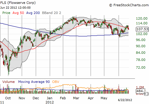 Flowserve struggles to break free of a declining 50DMA