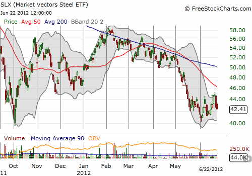 Market Vectors Steel ETF hit a post-recession peak in spring 2011 and has been downhill ever since