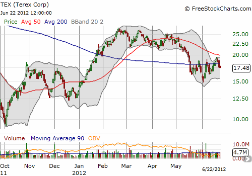 Terex still has support from June's low, but not likely to last much longer