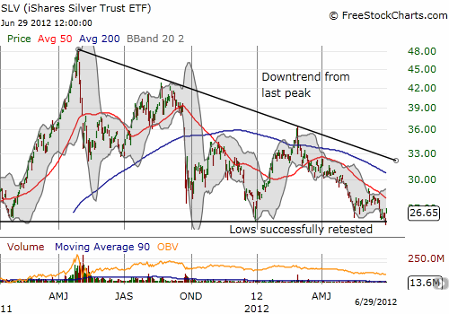 SLV had a close call with critical from Jan and Dec, 2011 getting temporarily broken before Friday's sharp rally
