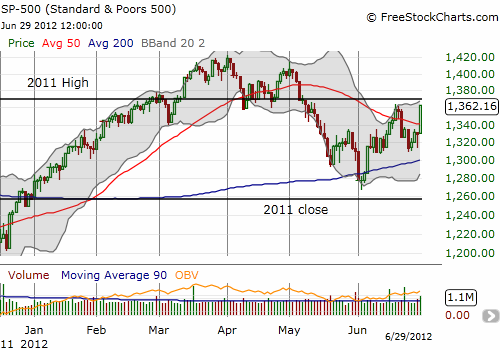 The S&P 500 bursts through the 50DMA again but resistance remains at the June intra-day high and 2011 high