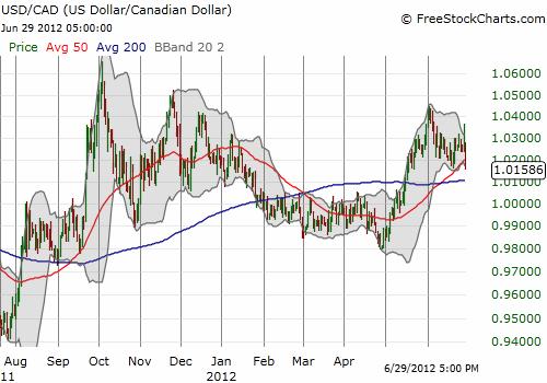 The Canadian dollar is likely headed back toward parity against the U.S. dollar