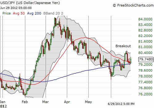 The U.S. dollar clings to its recent rally against the Japanese yen