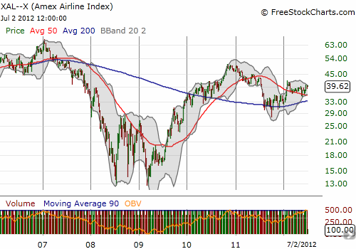 The Amex airlines index continues to struggle to return to previous glory