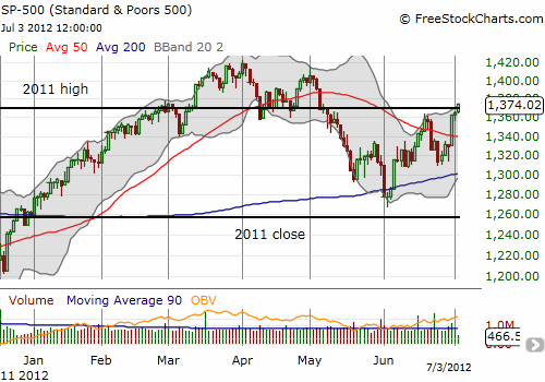 The S&P 500 is stretching into a breakout