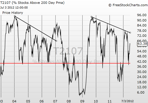 T2107 is rallying into its huge downtrend again