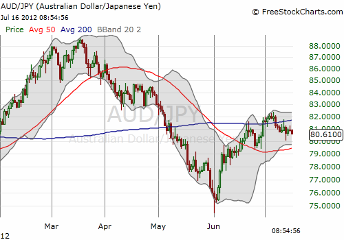 The Australian dollar bounced throughout June against the yen but has stabilized in July