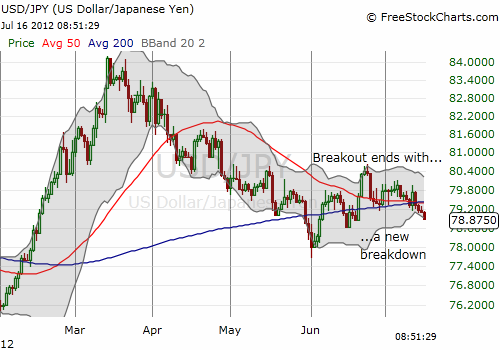 USD/JPY cracks support and ends what looked like a breakout