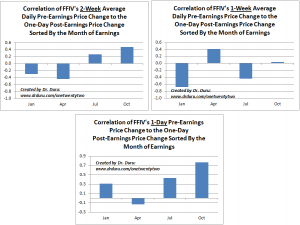 Correlation of FFIV's Pre-Earnings Price Changes to the One-Day Post-Earnings Price Change By Earnings Month
