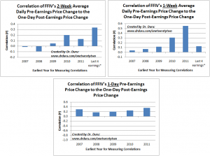 Correlation of FFIV's Pre-Earnings Price Changes to the One-Day Post-Earnings Price Change