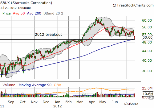 SBUX successfully retests its 200DMA and 2012 breakout. Can SBUX follow-through to the upside?