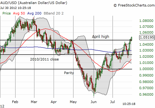 Australian dollar breaks out again