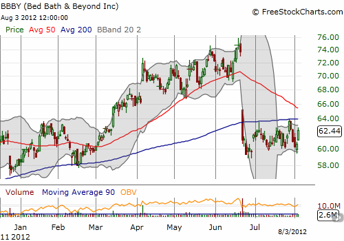 BBBY idles in a neat trading range just below 200DMA resistance as investors await follow-up to the post-earnings drop