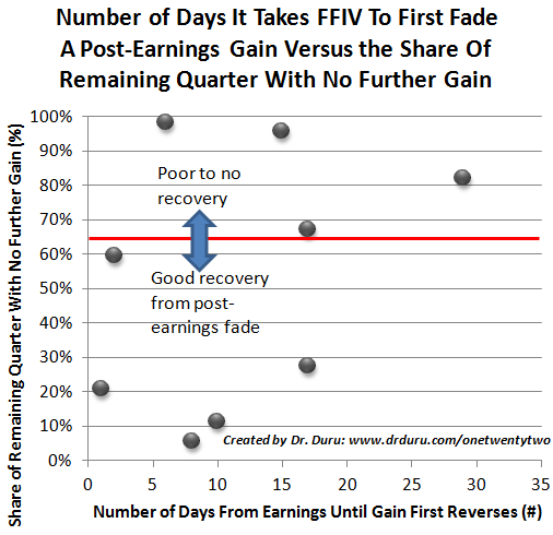 Number of Days It Takes FFIV To First Fade A Post-Earnings Gain Versus the Share Of Remaining Quarter With No Further Gain