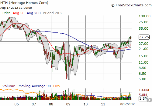 Meritage had been capped by its 2008 highs until this year's breakout