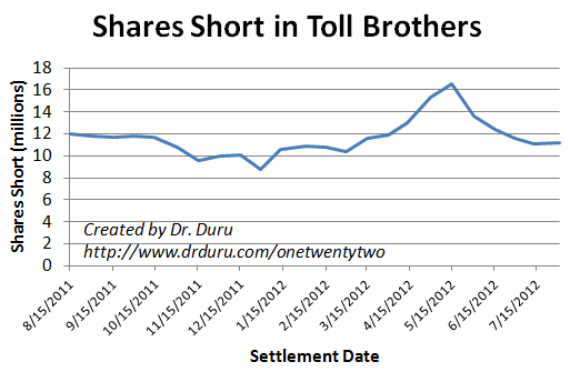 Shorts have backed off TOL after surging ahead of May earnings