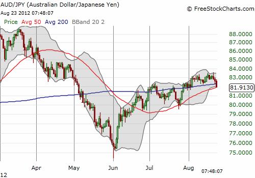 The Australan dollar looks like it is now breaking down against the yen