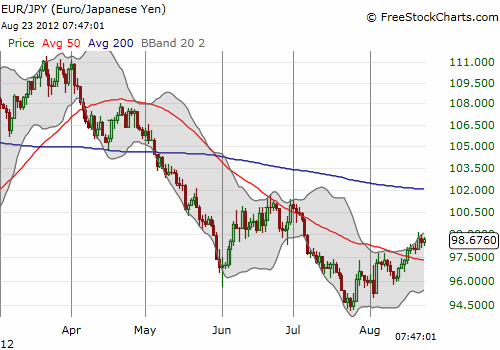 The euro has already recovered its losses against the yen and its current relief rally looks ready to resume