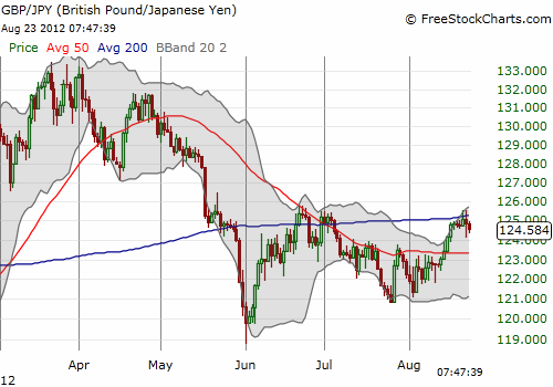 Like the USD, the British pound is struggling at the 200DMA against the yen, but it remains well above recent lows