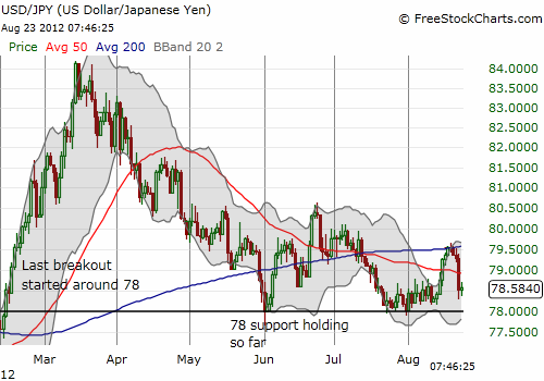 The USD/JPY steady rally off recent lows comes to a swift end this week thanks to the Federal Reserve minutes.