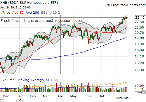 XHB has rallied throughout most of the year to a 36% year-to-date gain, achieving fresh 4-year highs
