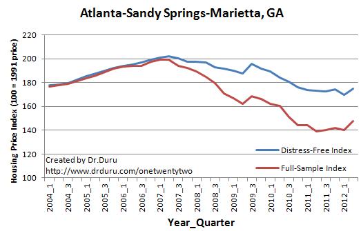 Atlanta-Sandy Springs-Marietta, GA