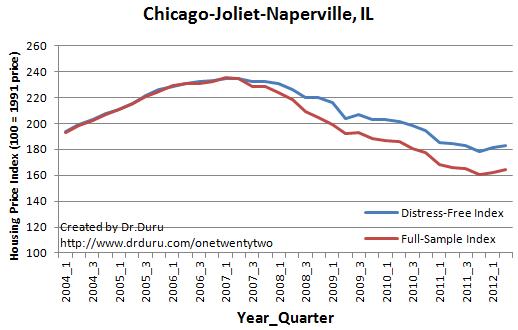 Chicago-Joliet-Naperville, IL