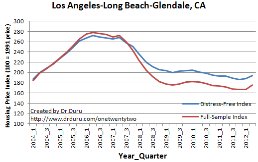 Los Angeles-Long Beach-Glendale, CA